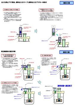 もんじゅ復旧工程.jpg